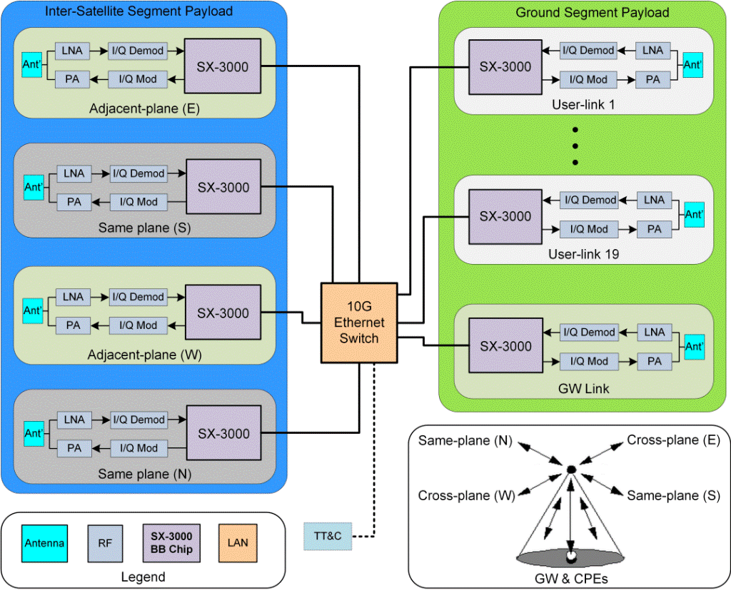 On-board Processing Payload for LEO in 24 GHz unlicensed